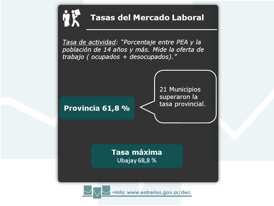 Tasas del Mercado Laboral Tasa de actividad: Porcentaje entre PEA y la población de 14 años y más. Mide la oferta de trabajo ( ocupados + desocupados)