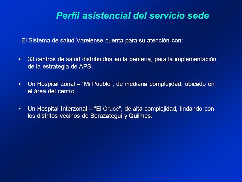 Perfil asistencial del servicio sede El Sistema de salud Varelense cuenta para su atención con: 33 centros de salud distribuidos en la periferia, para la implementación de la estrategia de APS.