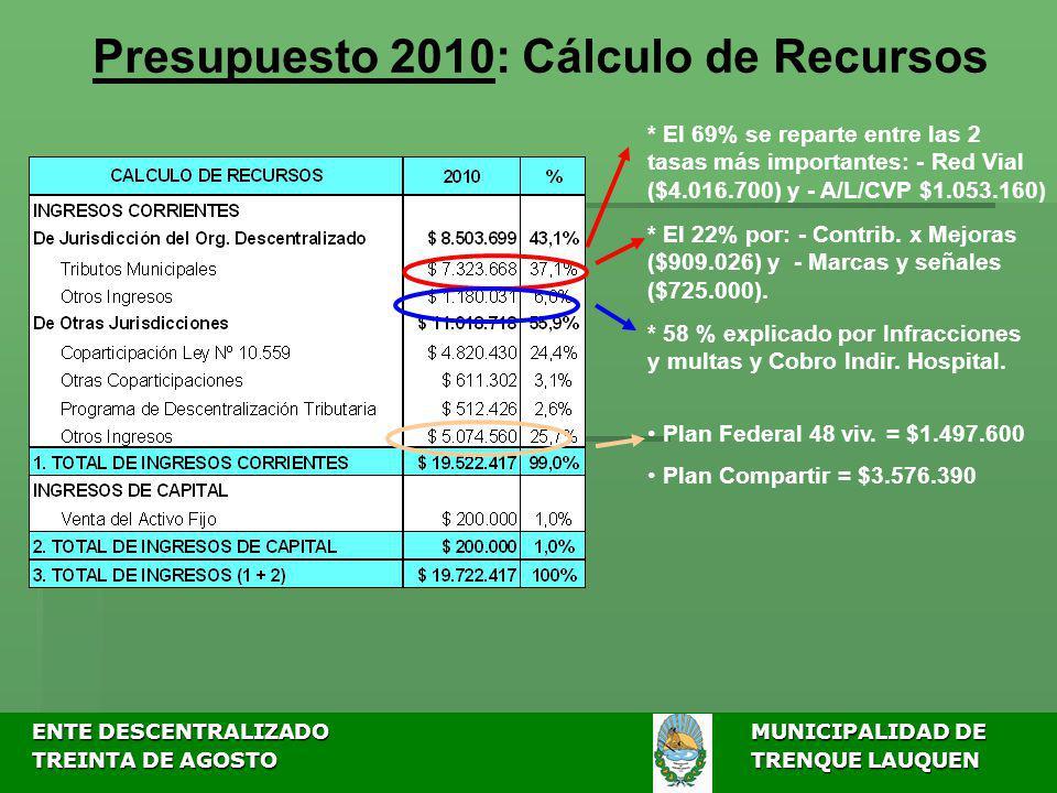 ENTE DESCENTRALIZADOMUNICIPALIDAD DE ENTE DESCENTRALIZADOMUNICIPALIDAD DE TREINTA DE AGOSTO TRENQUE LAUQUEN TREINTA DE AGOSTO TRENQUE LAUQUEN Presupuesto 2010: Gastos