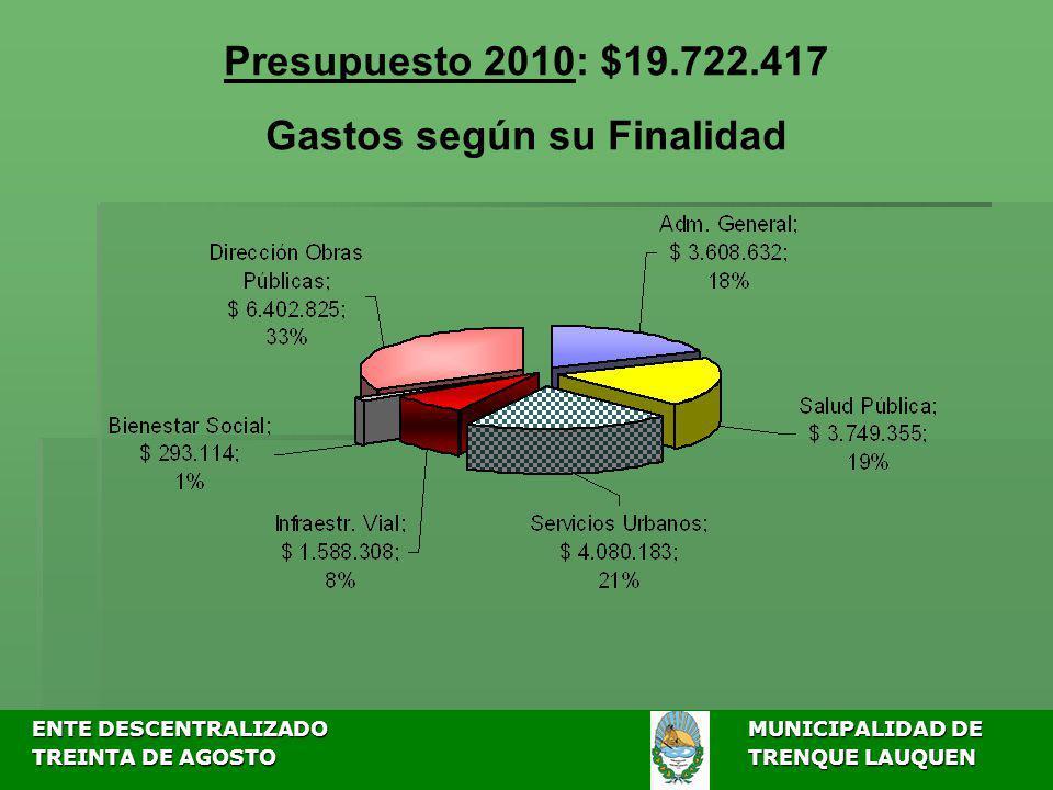 ENTE DESCENTRALIZADOMUNICIPALIDAD DE ENTE DESCENTRALIZADOMUNICIPALIDAD DE TREINTA DE AGOSTO TRENQUE LAUQUEN TREINTA DE AGOSTO TRENQUE LAUQUEN Presupuesto 2010: $19.722.417 Gastos según su Finalidad