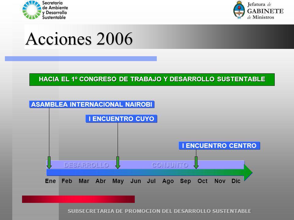 EneFebMarAbrMayJunJul RONDA DE NEGOCIACIONES DE BUENOS AIRES: NACION – CITUB – CGT - OPS ACUERDO CGT-CITUB HACIA EL 1º CONGRESO DE TRABAJO Y DESARROLLO SUSTENTABLE Acciones 2007 CONGRESO EUROPEO SEVILLA RONDA de SOFIA PRESENTACIONES KNCB CONFERENCIA DE LUXEMBURGO CONFERENCIA DE BULGARIA A definir