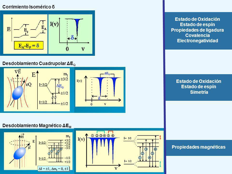 Corrimiento Isomérico δ Estado de Oxidación Estado de espín Propiedades de ligadura Covalencia Electronegatividad Desdoblamiento Cuadrupolar ΔE Q Desd