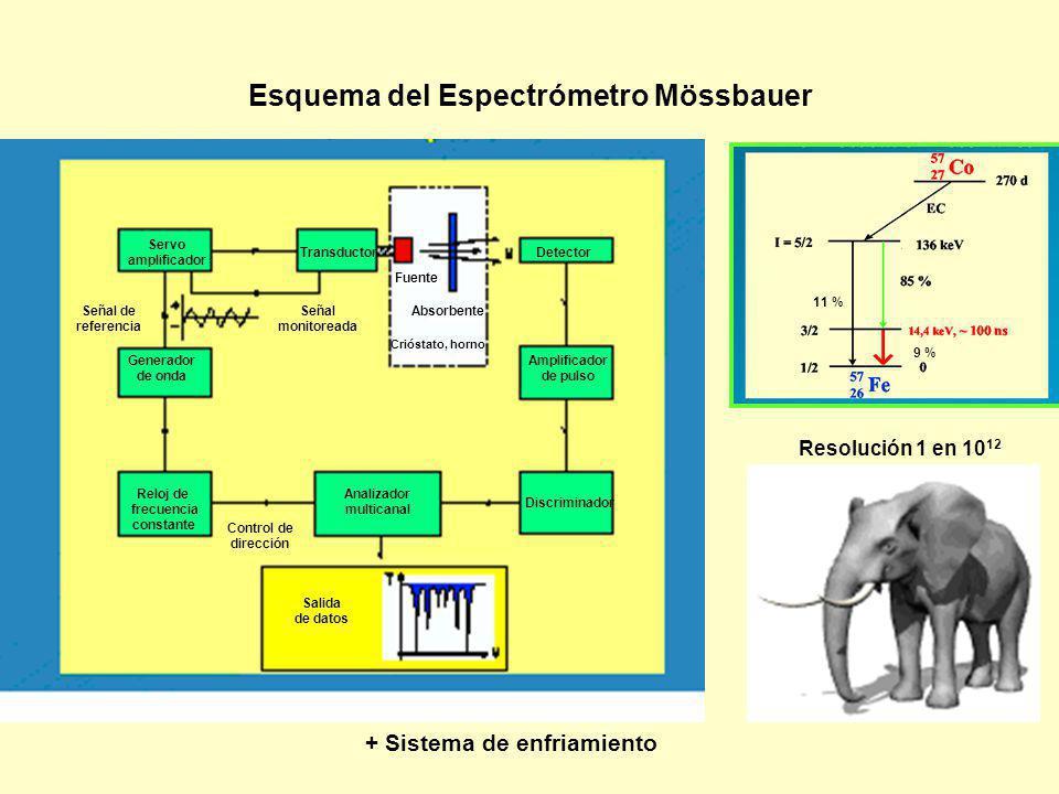 11 % 9 % Esquema del Espectrómetro Mössbauer + Sistema de enfriamiento Servo amplificador TransductorDetector Amplificador de pulso Discriminador Anal
