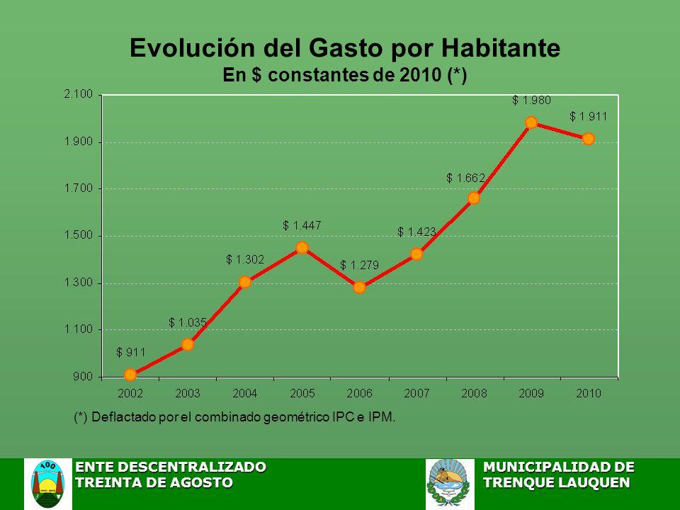 Evolución del Gasto por Habitante En $ constantes de 2010 (*) (*) Deflactado por el combinado geométrico IPC e IPM.