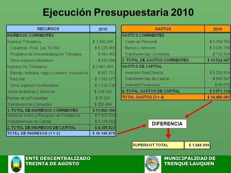 ENTE DESCENTRALIZADOMUNICIPALIDAD DE ENTE DESCENTRALIZADOMUNICIPALIDAD DE TREINTA DE AGOSTO TRENQUE LAUQUEN TREINTA DE AGOSTO TRENQUE LAUQUEN Ejecución Presupuestaria 2010 DIFERENCIA