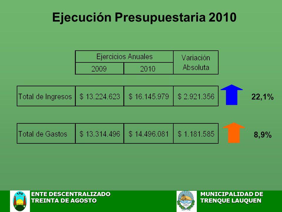 Ejecución Presupuestaria 2010 22,1% 8,9% ENTE DESCENTRALIZADOMUNICIPALIDAD DE ENTE DESCENTRALIZADOMUNICIPALIDAD DE TREINTA DE AGOSTO TRENQUE LAUQUEN TREINTA DE AGOSTO TRENQUE LAUQUEN