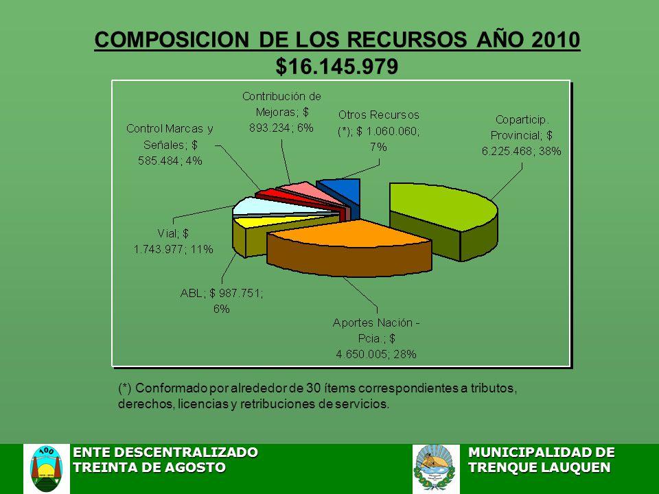 COMPOSICION DE LOS RECURSOS AÑO 2010 $16.145.979 (*) Conformado por alrededor de 30 ítems correspondientes a tributos, derechos, licencias y retribuciones de servicios.