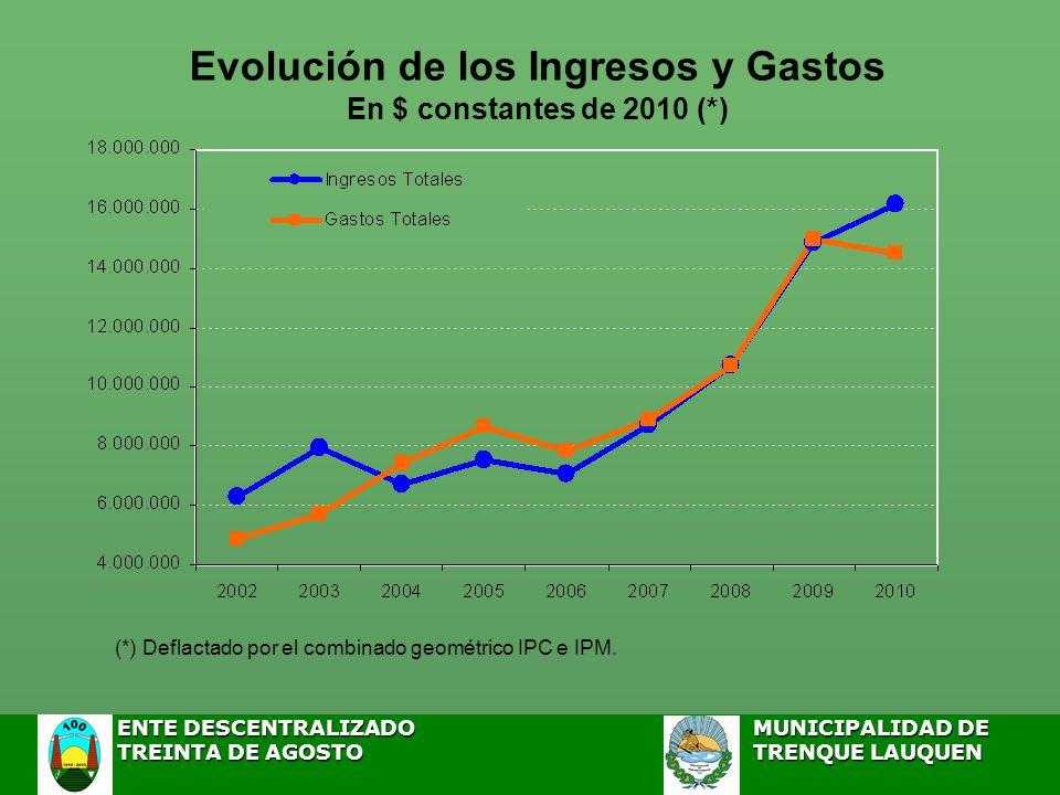 Evolución de los Ingresos y Gastos En $ constantes de 2010 (*) (*) Deflactado por el combinado geométrico IPC e IPM.