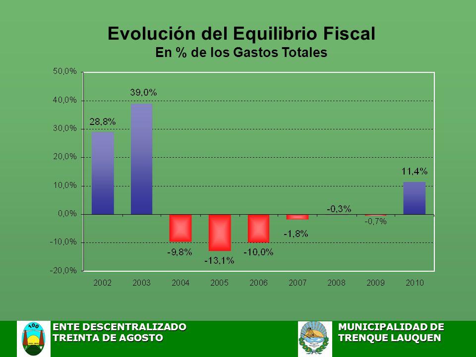 Evolución del Equilibrio Fiscal En % de los Gastos Totales ENTE DESCENTRALIZADOMUNICIPALIDAD DE ENTE DESCENTRALIZADOMUNICIPALIDAD DE TREINTA DE AGOSTO TRENQUE LAUQUEN TREINTA DE AGOSTO TRENQUE LAUQUEN