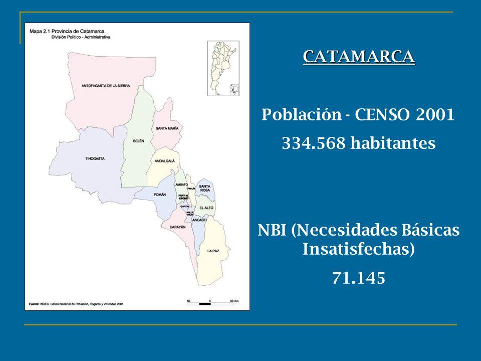 CATAMARCA Población - CENSO 2001 334.568 habitantes NBI (Necesidades Básicas Insatisfechas) 71.145