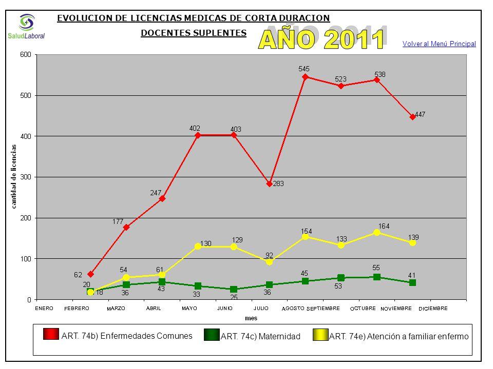 EVOLUCION DE LICENCIAS MEDICAS DE CORTA DURACION DOCENTES SUPLENTES ART.