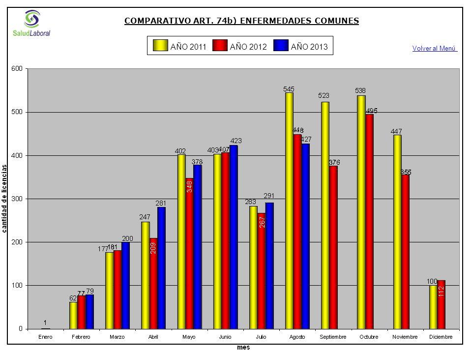 COMPARATIVO ART. 74b) ENFERMEDADES COMUNES Volver al Menú AÑO 2012AÑO 2013AÑO 2011