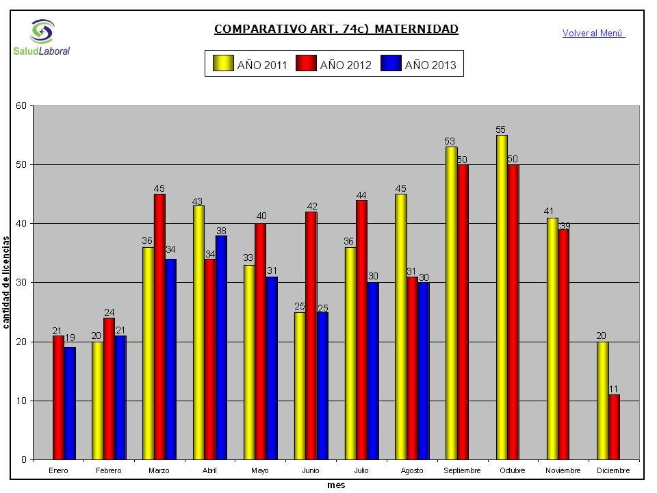 COMPARATIVO ART. 74c) MATERNIDAD Volver al Menú AÑO 2012AÑO 2013AÑO 2011