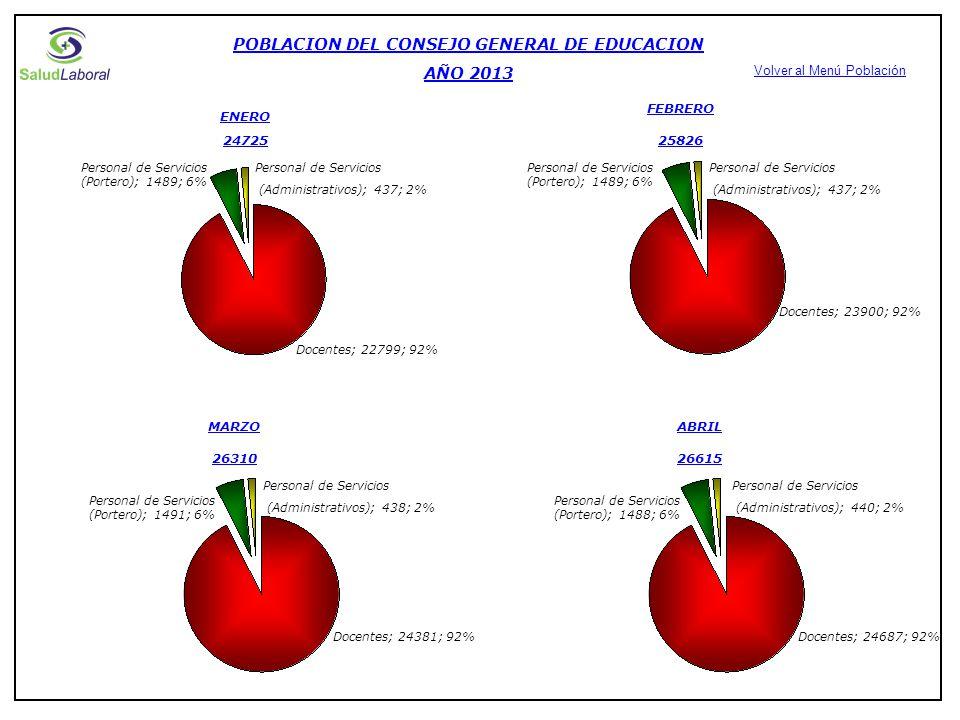 POBLACION DEL CONSEJO GENERAL DE EDUCACION AÑO 2013 ENERO 24725 Docentes; 22799; 92% Personal de Servicios (Portero); 1489; 6% Personal de Servicios (Administrativos); 437; 2% FEBRERO 25826 Docentes; 23900; 92% Personal de Servicios (Portero); 1489; 6% Personal de Servicios (Administrativos); 437; 2% MARZO 26310 Docentes; 24381; 92% Personal de Servicios (Portero); 1491; 6% Personal de Servicios (Administrativos); 438; 2% ABRIL 26615 Docentes; 24687; 92% Personal de Servicios (Portero); 1488; 6% Personal de Servicios (Administrativos); 440; 2% Volver al Menú Población