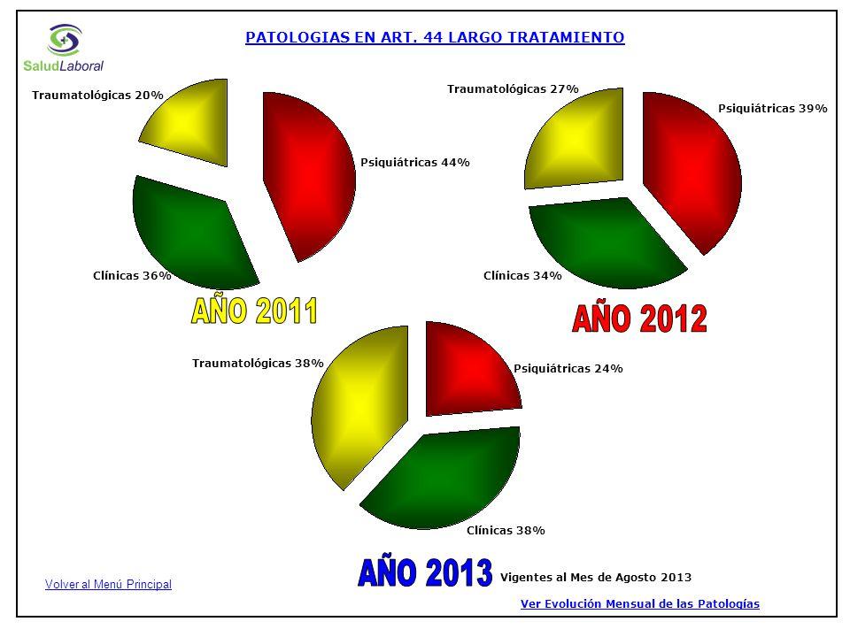 Psiquiátricas 44% Clínicas 36% Traumatológicas 20% Clínicas 34% Traumatológicas 27% Psiquiátricas 39% PATOLOGIAS EN ART.