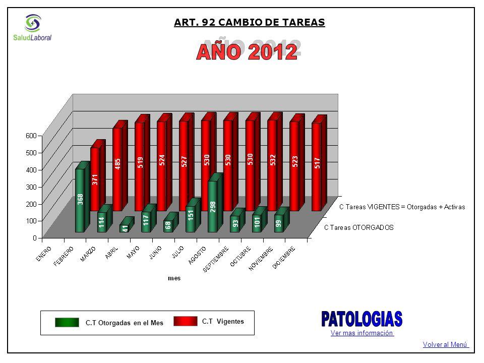 C.T Otorgadas en el Mes C.T Vigentes Ver mas información ART. 92 CAMBIO DE TAREAS Volver al Menú