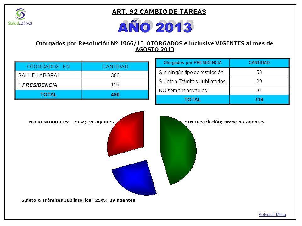 ART. 92 CAMBIO DE TAREAS Volver al Menú OTORGADOS ENCANTIDAD SALUD LABORAL380 * PRESIDENCIA 116 TOTAL496 Otorgados por PRESIDENCIACANTIDAD Sin ningún