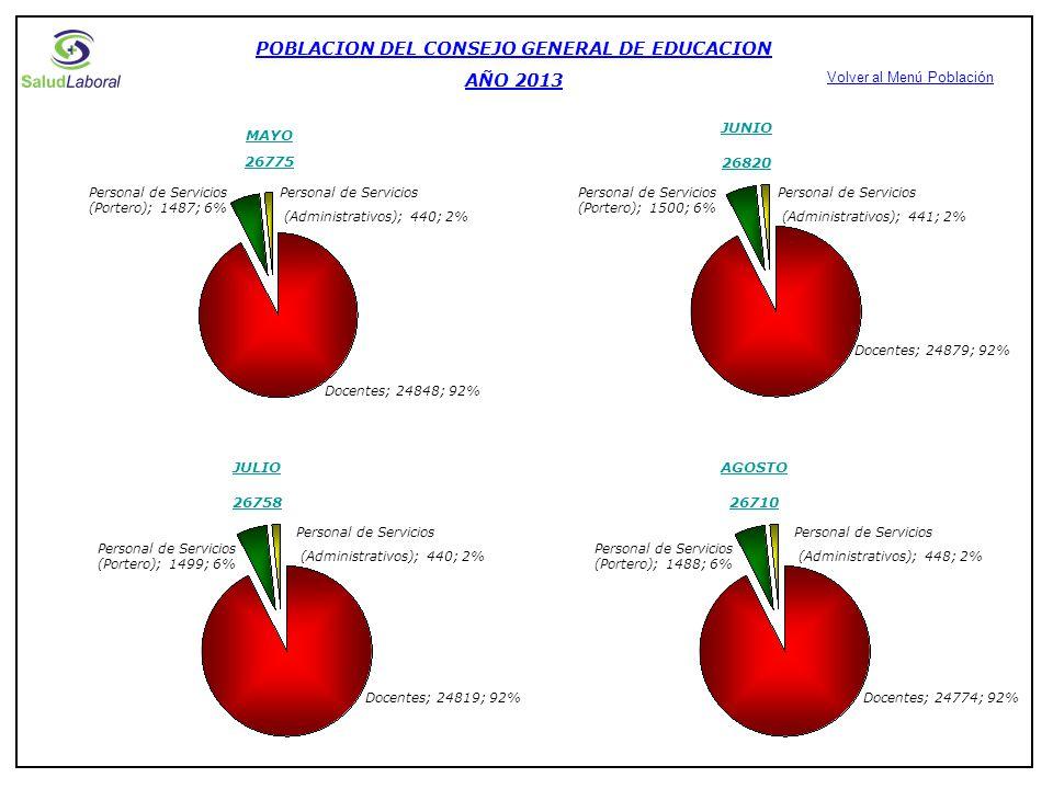 DISTRIBUCION DE LA POBLACION DOCENTE (MUESTRA) MES DE MAYO AÑO 2013
