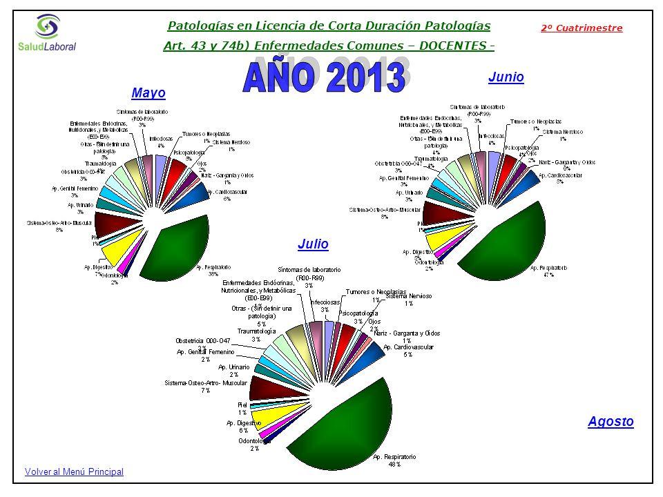 Julio Mayo Junio Patologías en Licencia de Corta Duración Patologías Art.
