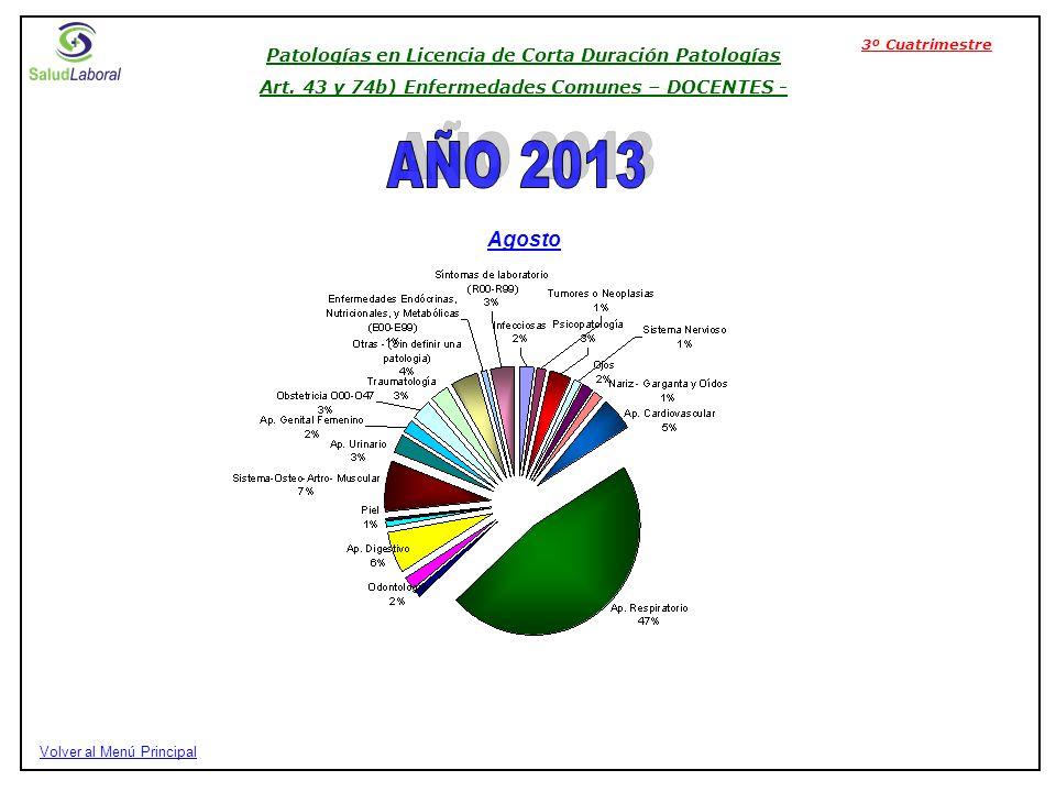 Patologías en Licencia de Corta Duración Patologías Art.