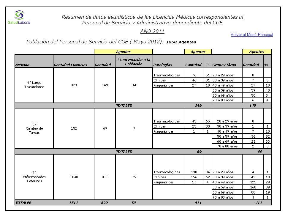 Resumen de datos estadísticos de las Licencias Médicas correspondientes al Personal de Servicio y Administrativo dependiente del CGE AÑO 2011 Población del Personal de Servicio del CGE ( Mayo 2012): 1058 Agentes Volver al Menú Principal