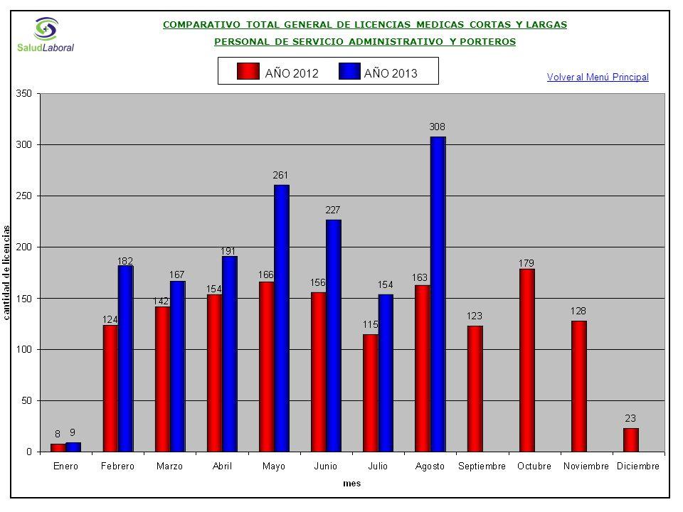 COMPARATIVO TOTAL GENERAL DE LICENCIAS MEDICAS CORTAS Y LARGAS PERSONAL DE SERVICIO ADMINISTRATIVO Y PORTEROS Volver al Menú Principal AÑO 2013AÑO 2012
