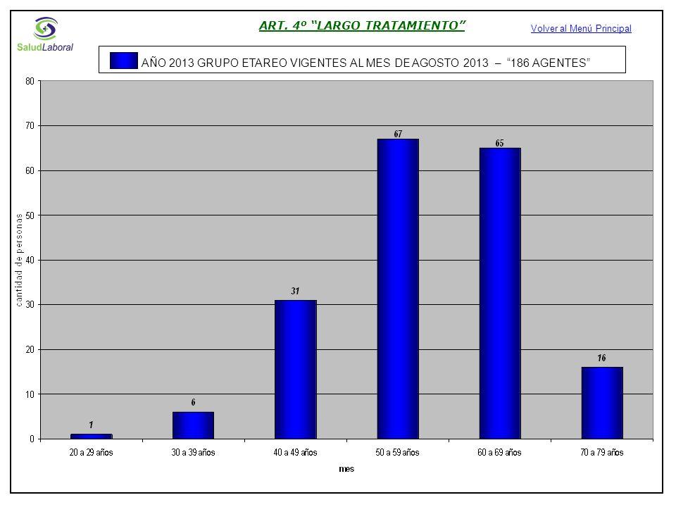 ART. 4º LARGO TRATAMIENTO Volver al Menú Principal AÑO 2013 GRUPO ETAREO VIGENTES AL MES DE AGOSTO 2013 – 186 AGENTES
