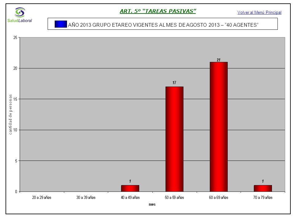 ART. 5º TAREAS PASIVAS Volver al Menú Principal AÑO 2013 GRUPO ETAREO VIGENTES AL MES DE AGOSTO 2013 – 40 AGENTES