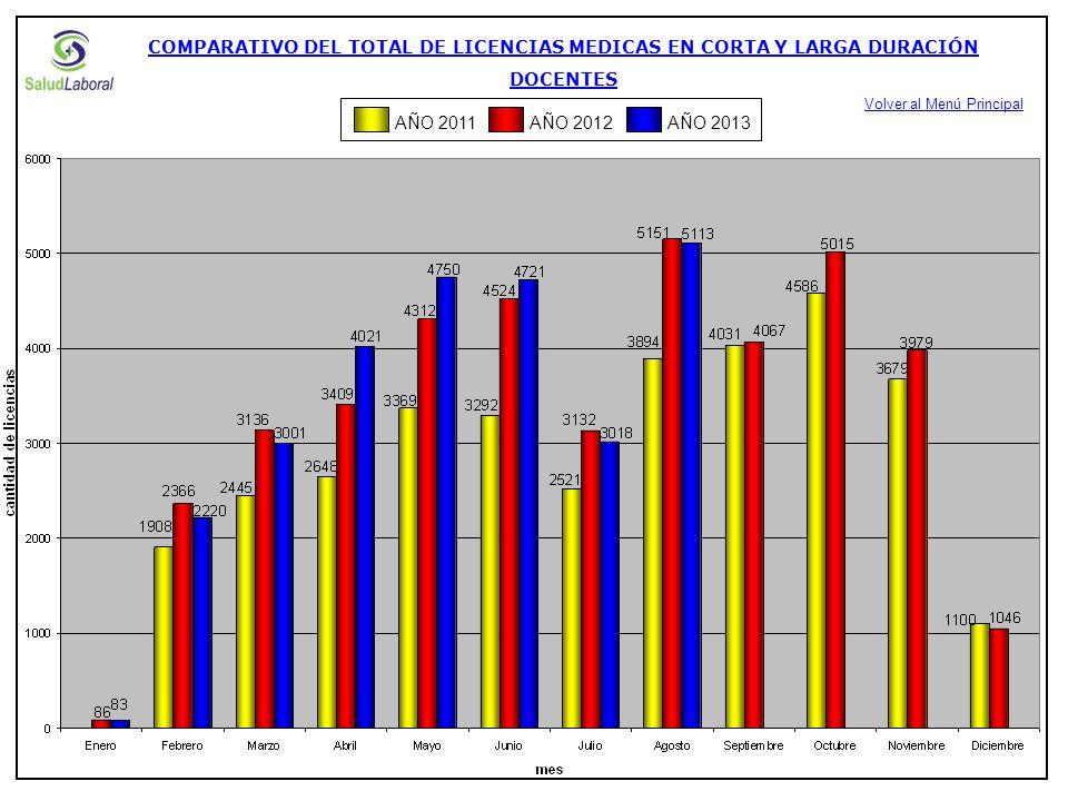 AÑO 2012AÑO 2013AÑO 2011 COMPARATIVO DEL TOTAL GENERAL DE LICENCIAS MEDICAS CORTAS DOCENTES Volver al Menú