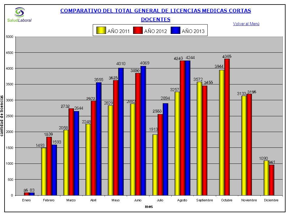 EVOLUCION DE LICENCIAS MEDICAS DE CORTA DURACION DOENTES SUPLENTES ART.