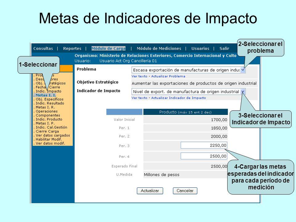 Metas de Indicadores de Impacto 4-Cargar las metas esperadas del indicador para cada período de medición 2-Seleccionar el problema 3-Seleccionar el In