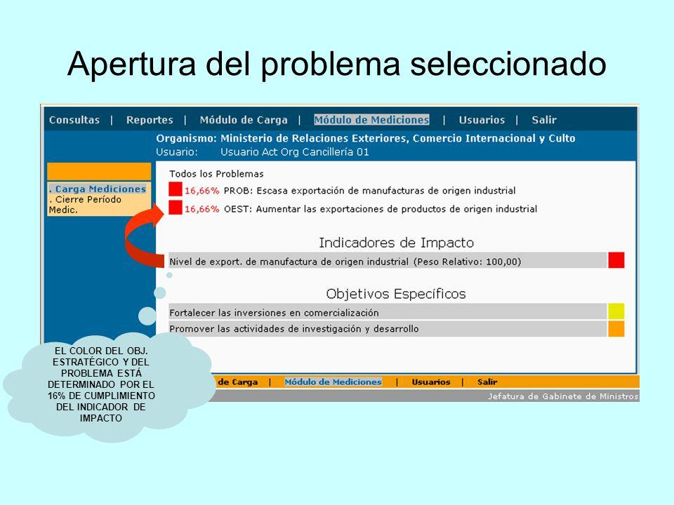 Apertura del problema seleccionado EL COLOR DEL OBJ. ESTRATÉGICO Y DEL PROBLEMA ESTÁ DETERMINADO POR EL 16% DE CUMPLIMIENTO DEL INDICADOR DE IMPACTO