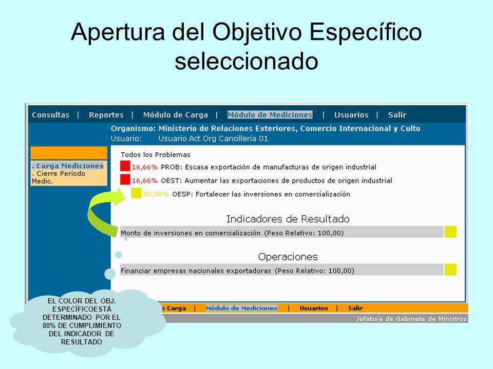 Apertura del Objetivo Específico seleccionado EL COLOR DEL OBJ. ESPECÍFICOESTÁ DETERMINADO POR EL 80% DE CUMPLIMIENTO DEL INDICADOR DE RESULTADO