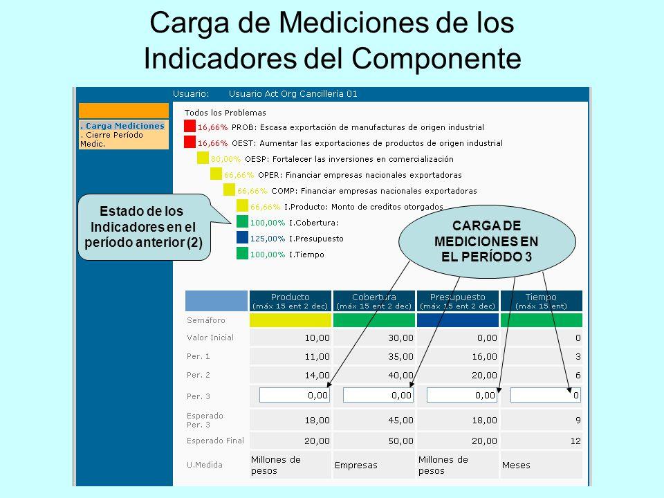 Carga de Mediciones de los Indicadores del Componente CARGA DE MEDICIONES EN EL PERÍODO 3 Estado de los Indicadores en el período anterior (2)