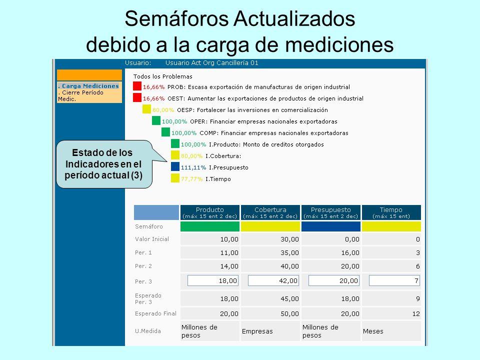 Semáforos Actualizados debido a la carga de mediciones Estado de los Indicadores en el período actual (3)