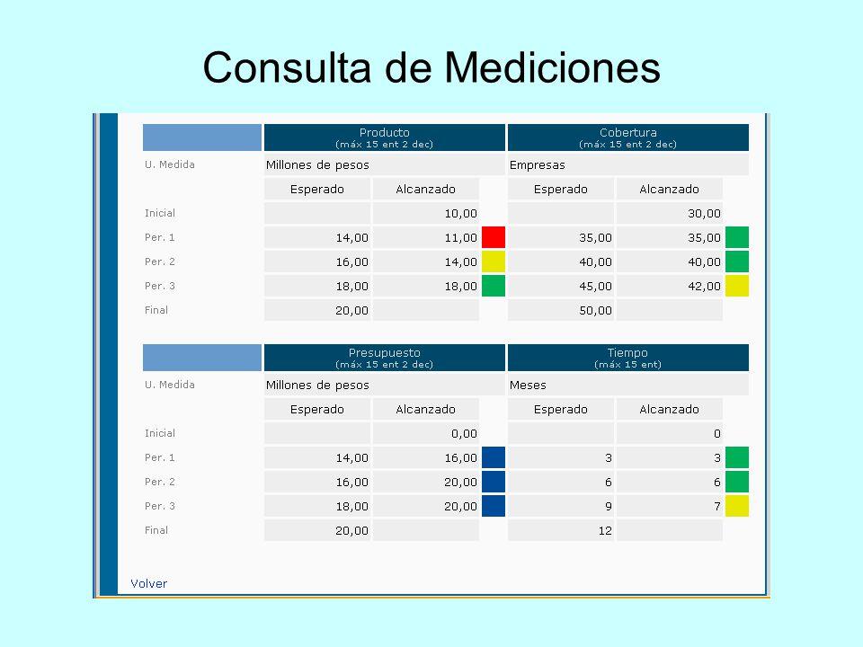 Consulta de Mediciones