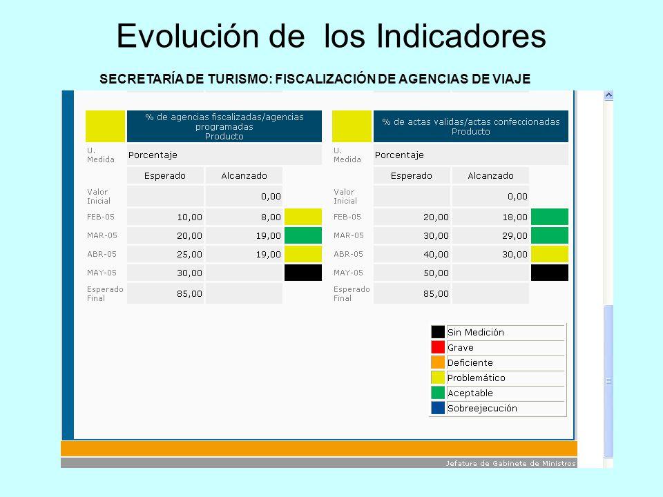 SECRETARÍA DE TURISMO: FISCALIZACIÓN DE AGENCIAS DE VIAJE Evolución de los Indicadores