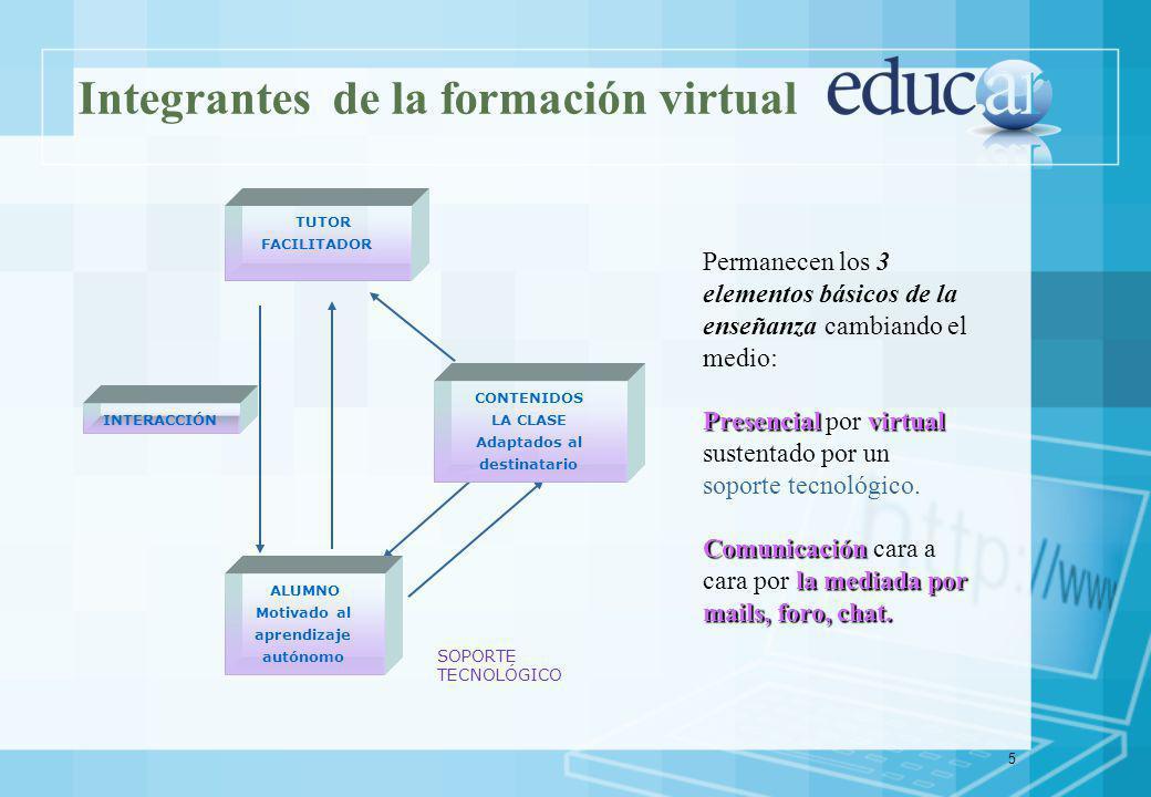 5 Integrantes de la formación virtual ALUMNO Motivado al aprendizaje autónomo TUTOR FACILITADOR CONTENIDOS LA CLASE Adaptados al destinatario SOPORTE TECNOLÓGICO INTERACCIÓN Permanecen los 3 elementos básicos de la enseñanza cambiando el medio: Presencial virtual Presencial por virtual sustentado por un soporte tecnológico.