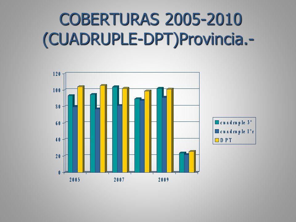 COBERTURAS 2005-2010 (CUADRUPLE-DPT)Provincia.- COBERTURAS 2005-2010 (CUADRUPLE-DPT)Provincia.-