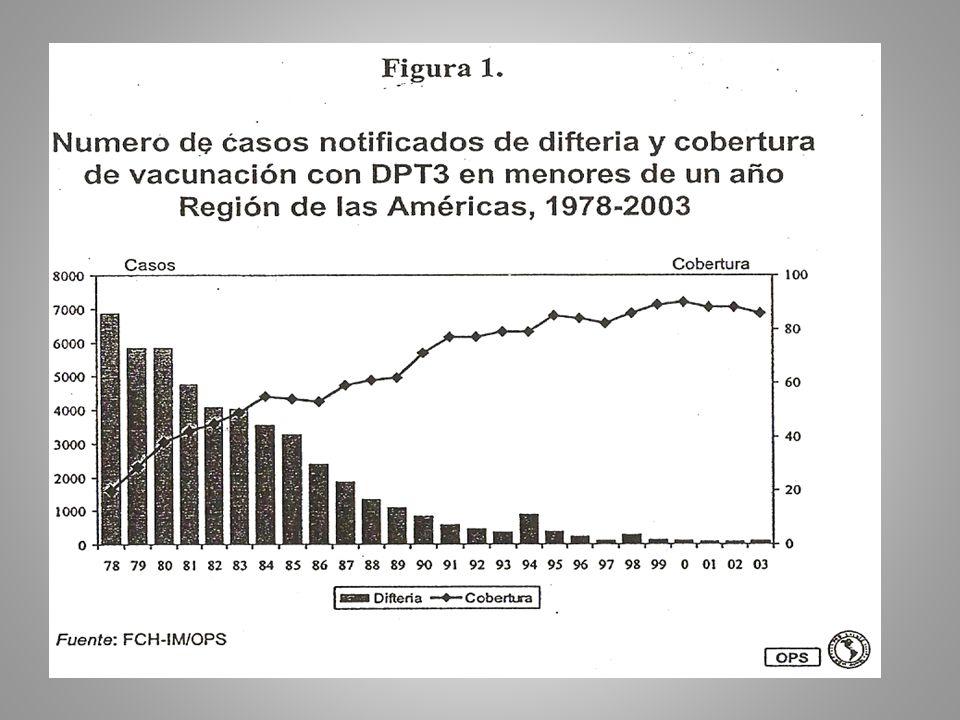 DESCRIPCION CLINICA ES GRADUAL/FIEBRE MENOR A 39ª CONFLUYE A LOS 2 O 3 DIAS FORMANDO MEMBRANA CARACTERISTICA LETALIDAD:5 AL 10% POR COMPLICACIONES.