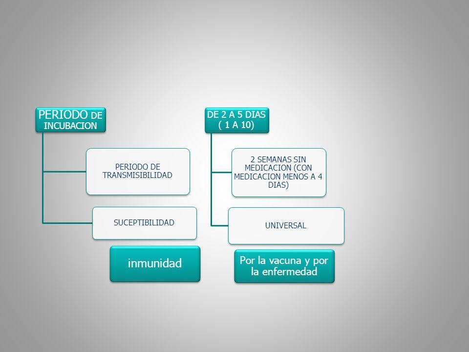 PERIODO DE INCUBACION PERIODO DE TRANSMISIBILIDAD SUCEPTIBILIDAD DE 2 A 5 DIAS ( 1 A 10) 2 SEMANAS SIN MEDICACION (CON MEDICACION MENOS A 4 DIAS) UNIV
