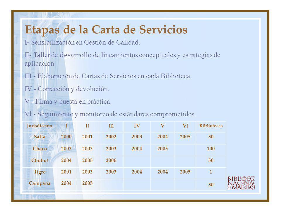Etapas de la Carta de Servicios I- Sensibilización en Gestión de Calidad. II- Taller de desarrollo de lineamientos conceptuales y estrategias de aplic