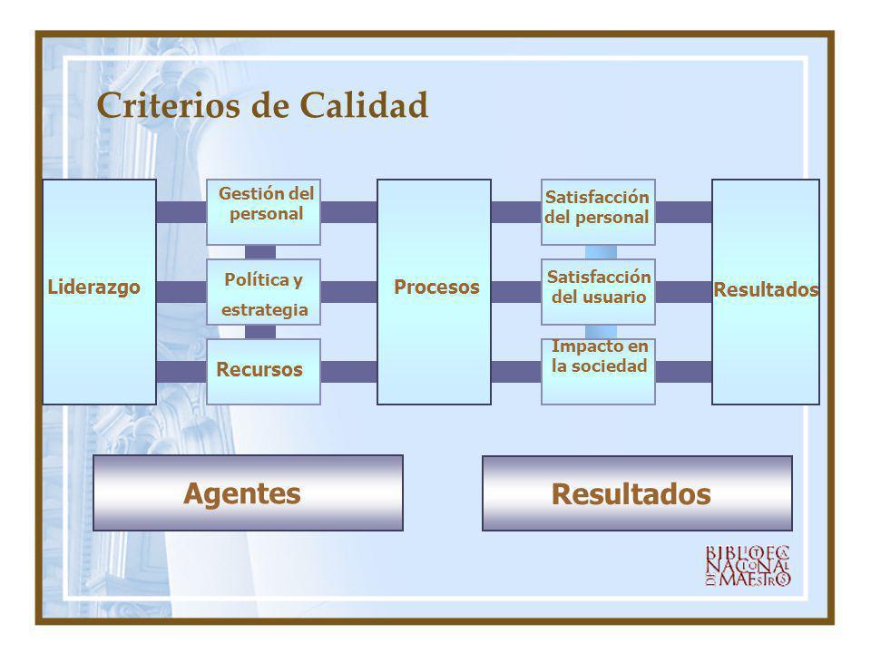 Criterios de Calidad Liderazgo Resultados Procesos Recursos Política y estrategia Gestión del personal Satisfacción del usuario Satisfacción del perso