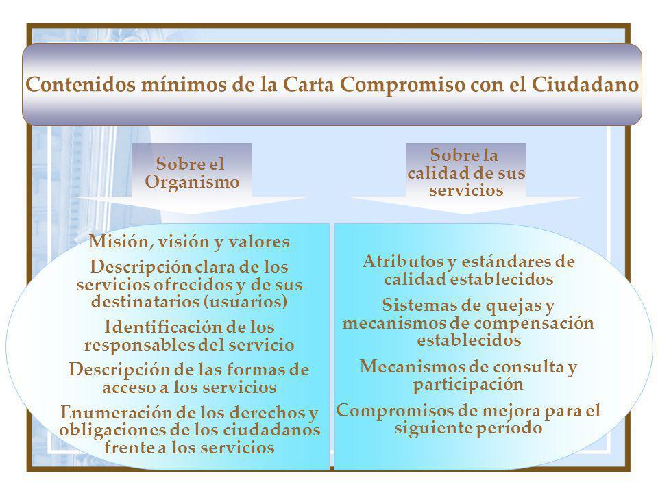 Contenidos mínimos de la Carta Compromiso con el Ciudadano Sobre la calidad de sus servicios Sobre el Organismo Misión, visión y valores Descripción c