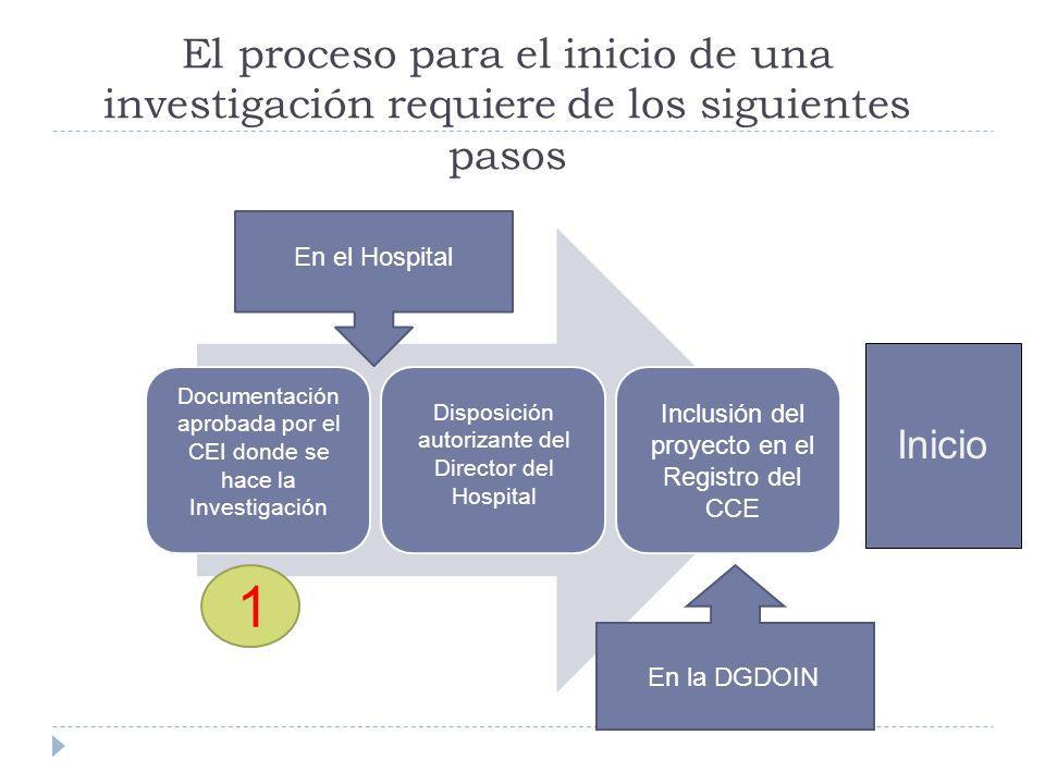 El proceso para el inicio de una investigación requiere de los siguientes pasos Inicio Revisión de la DGDOIN/ DLyT Firma y Registro del Convenio Dispo