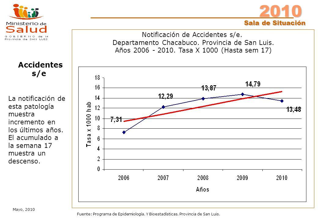 2010 Sala de Situación Mayo, 2010 Fuente: Programa de Epidemiología. Y Bioestadísticas. Provincia de San Luis. Notificación de Accidentes s/e. Departa