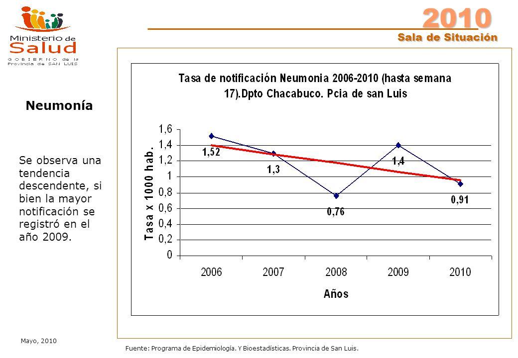 2010 Sala de Situación Mayo, 2010 Fuente: Programa de Epidemiología. Y Bioestadísticas. Provincia de San Luis. Se observa una tendencia descendente, s