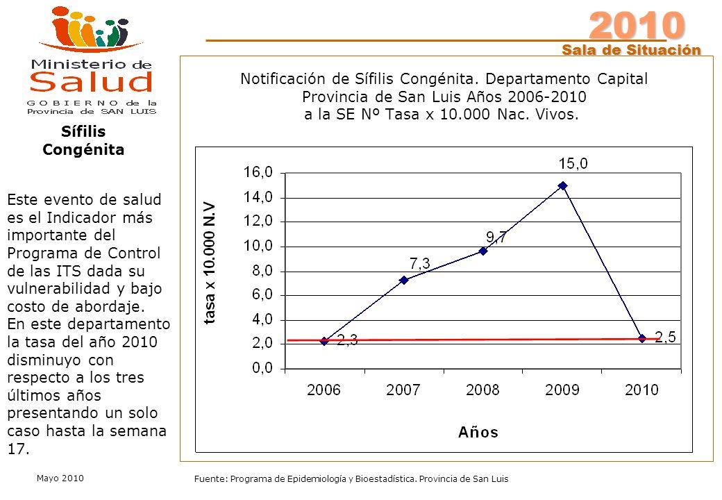 2010 Sala de Situación Fuente: Programa de Epidemiología y Bioestadística.