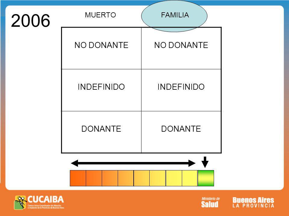 MUERTOFAMILIA NO DONANTE INDEFINIDO DONANTE 2006