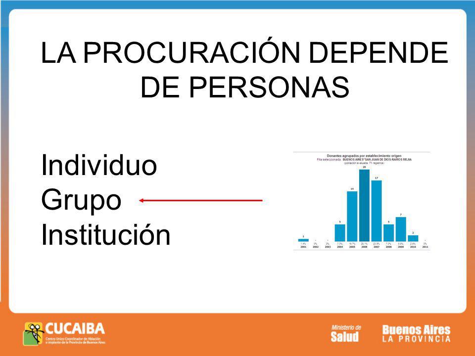 LA PROCURACIÓN DEPENDE DE PERSONAS Individuo Grupo Institución
